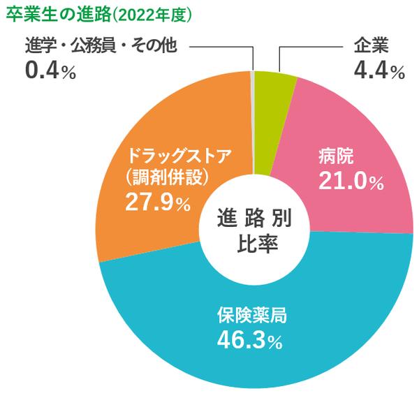 卒業生の進路 | 昭和薬科大学